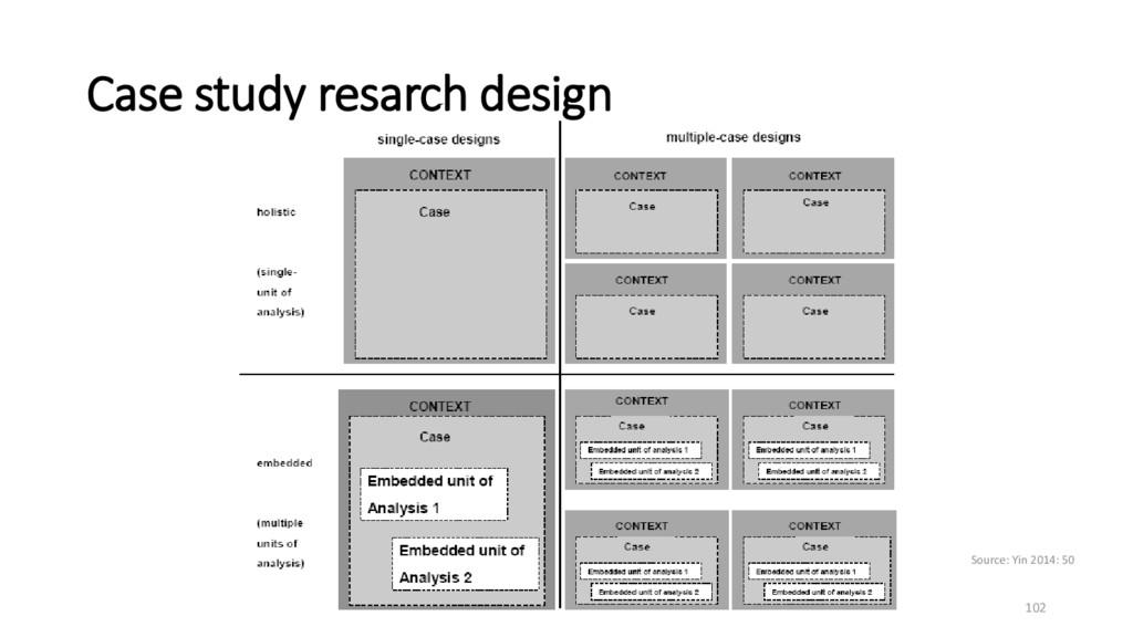 Case study resarch design Source: Yin 2014: 50 ...
