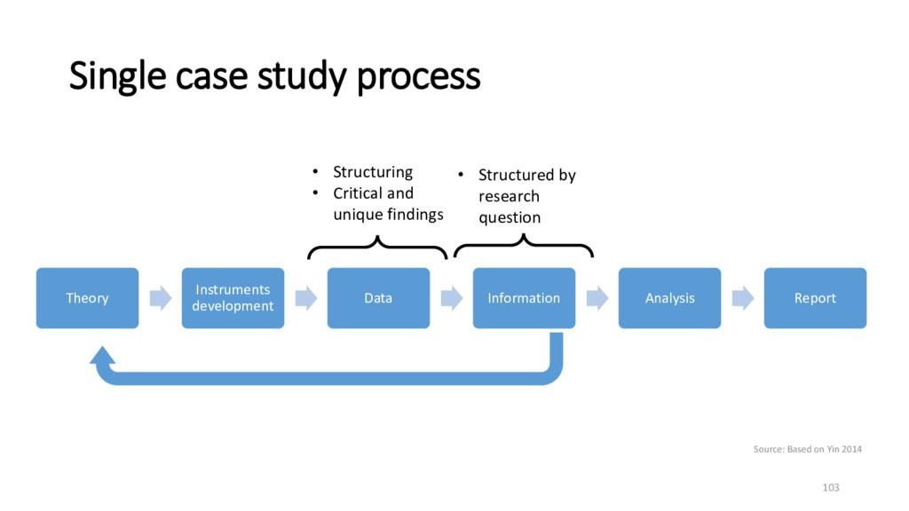 Theory Instruments development Data Information...