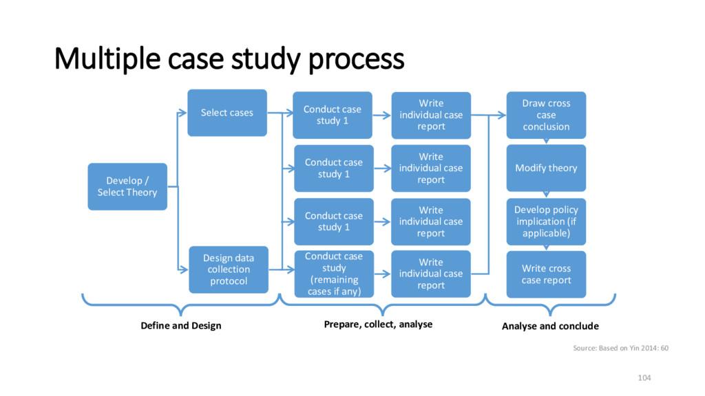 Multiple case study process 104 Develop / Selec...