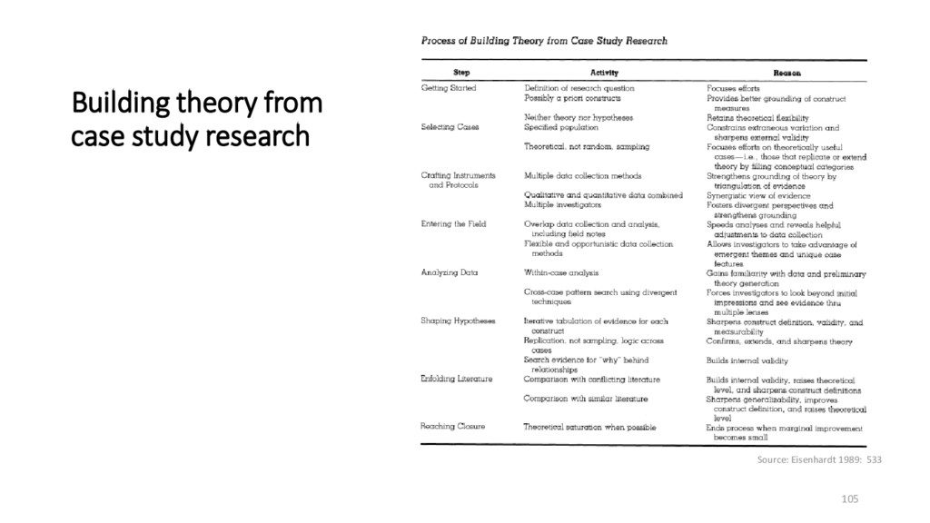Building theory from case study research Source...