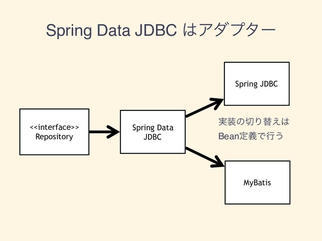 Spring Data JDBC Ξμϓλʔ Spring Data JDBC Spring...