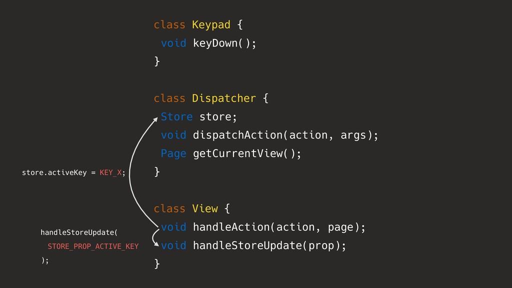 class Keypad { void keyDown(); } class Dispatch...