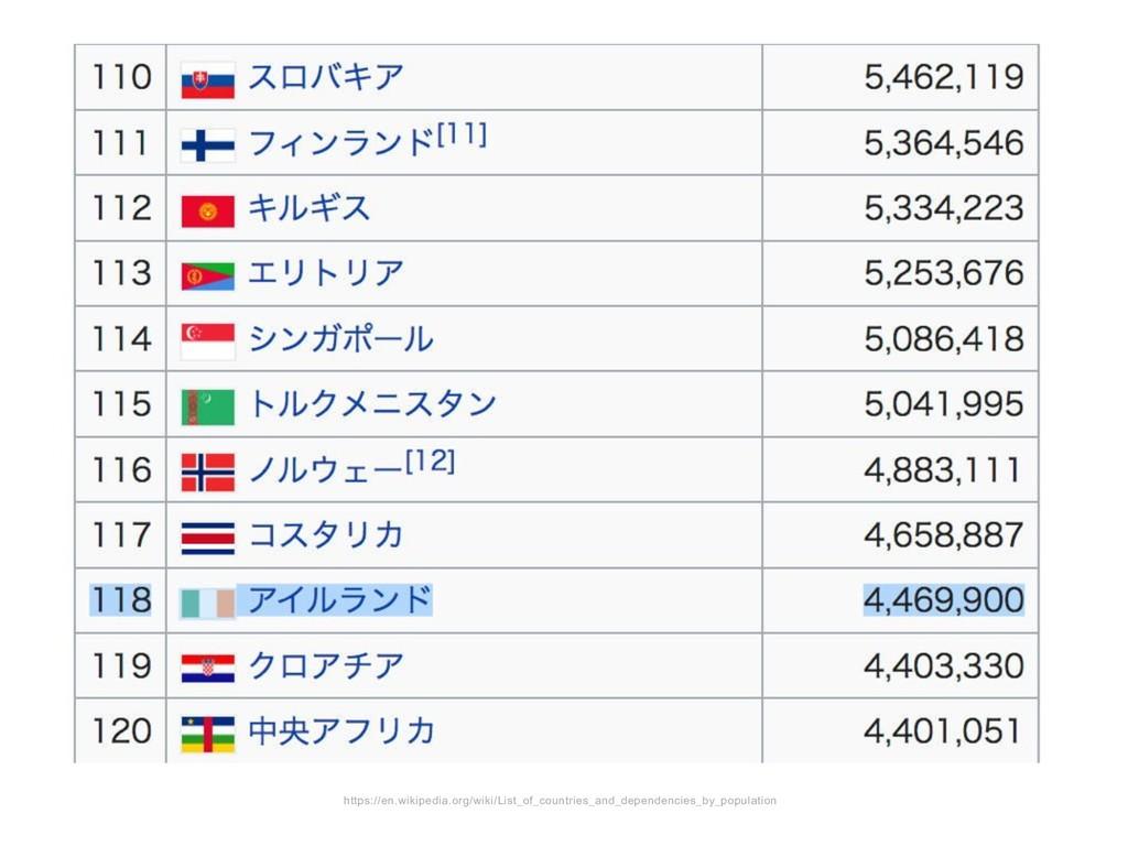 https://en.wikipedia.org/wiki/List_of_countries...