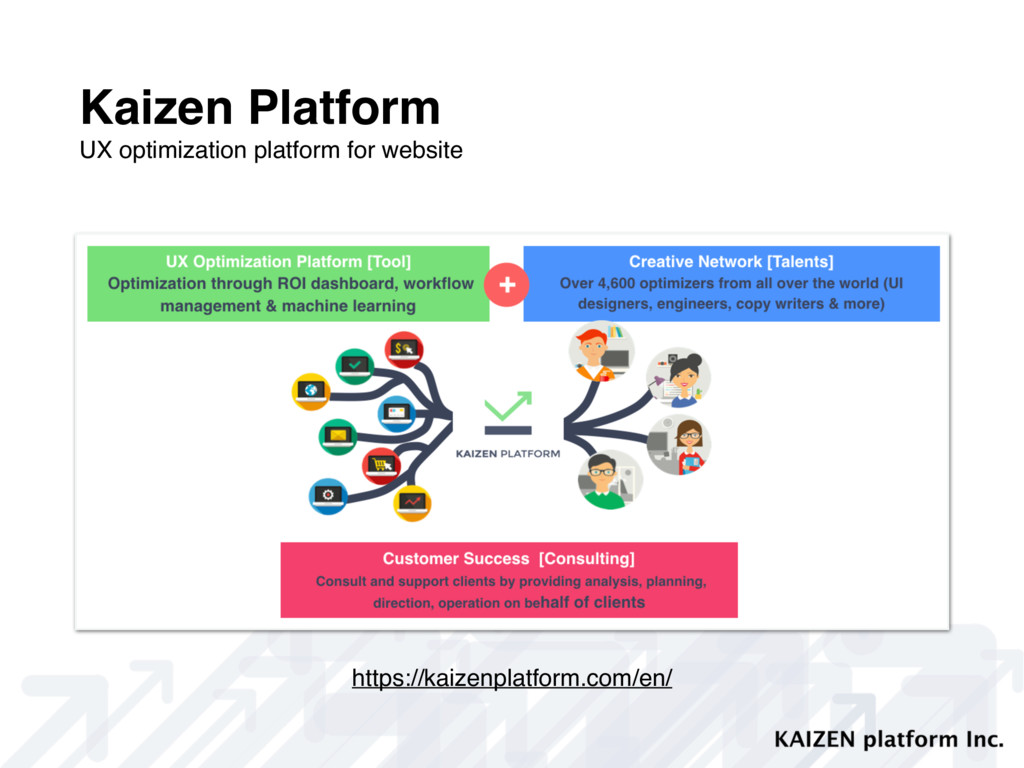 Kaizen Platform UX optimization platform for we...
