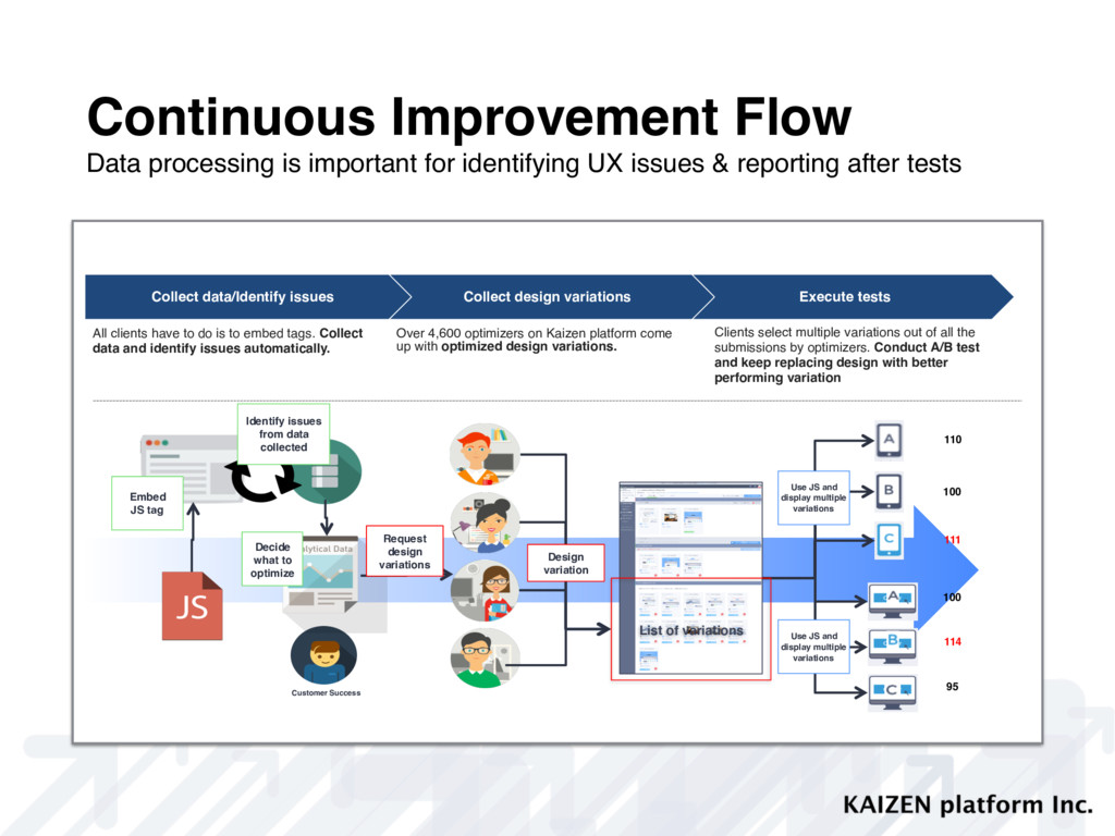 Continuous Improvement Flow Data processing is ...