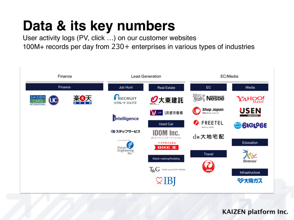 Data & its key numbers User activity logs (PV, ...