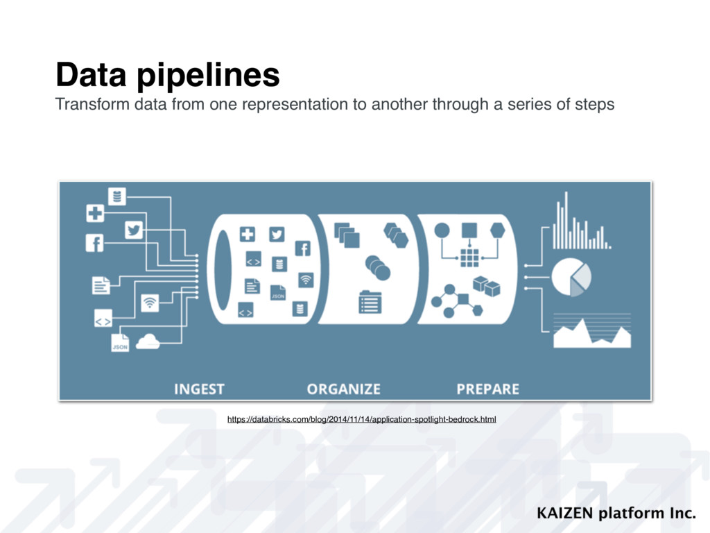 Data pipelines Transform data from one represen...
