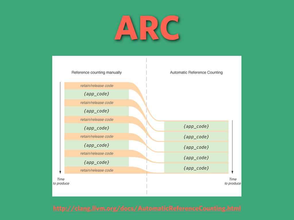 ARC http://clang.llvm.org/docs/AutomaticReferen...