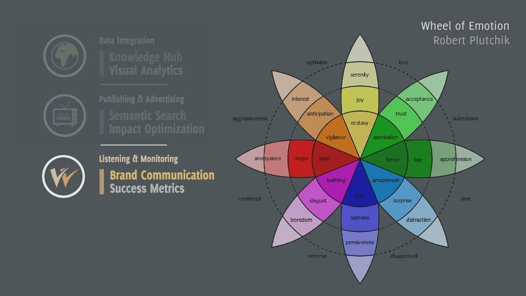 Wheel of Emotion Robert Plutchik