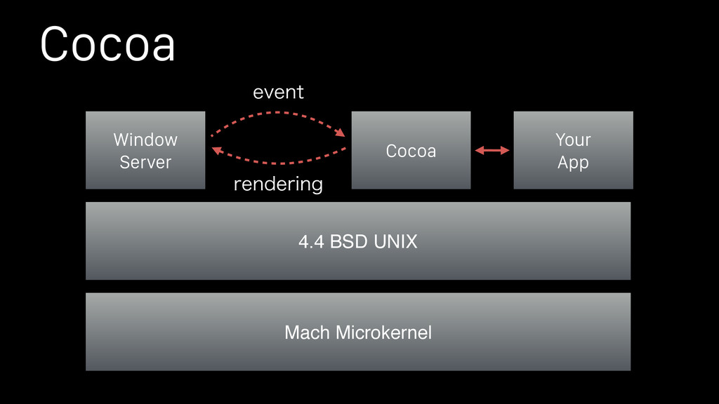 Cocoa Window Server 4.4 BSD UNIX Cocoa Your App...