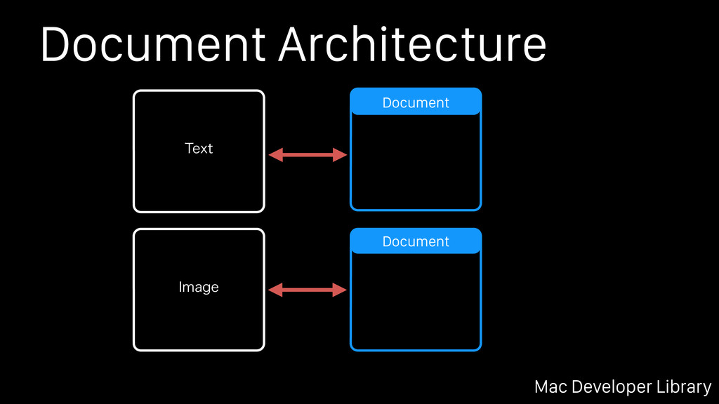 Document Architecture Mac Developer Library Doc...