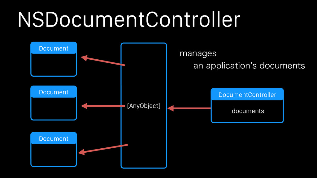 NSDocumentController Document Document Document...