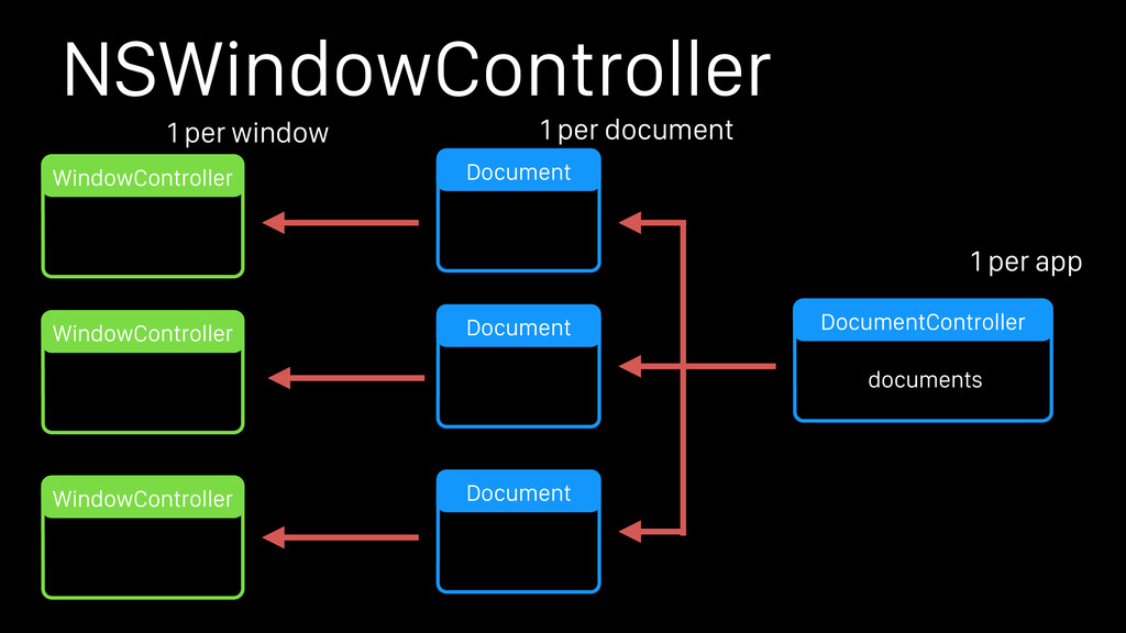 NSWindowController Document Document Document D...