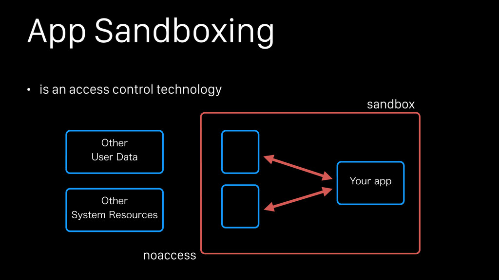 App Sandboxing • is an access control technolog...