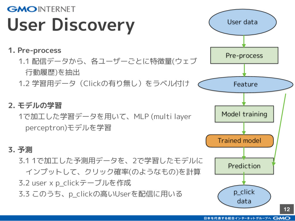 12 User Discovery User data Pre-process Feature...
