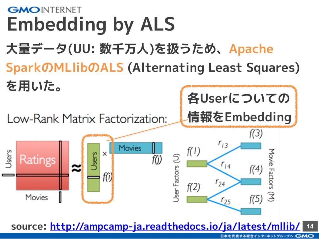 14 Embedding by ALS 大量データ(UU: 数千万人)を扱うため、Apache...