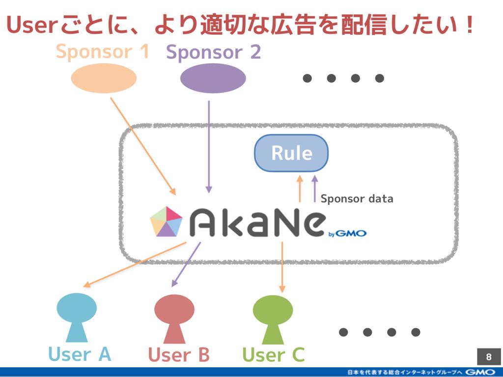 8 User A User C User B Userごとに、より適切な広告を配信したい! S...