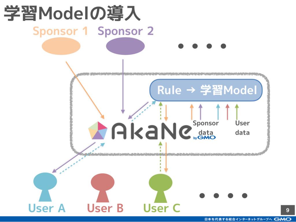 9 User A User C User B 学習Modelの導入 Sponsor 1 Spo...