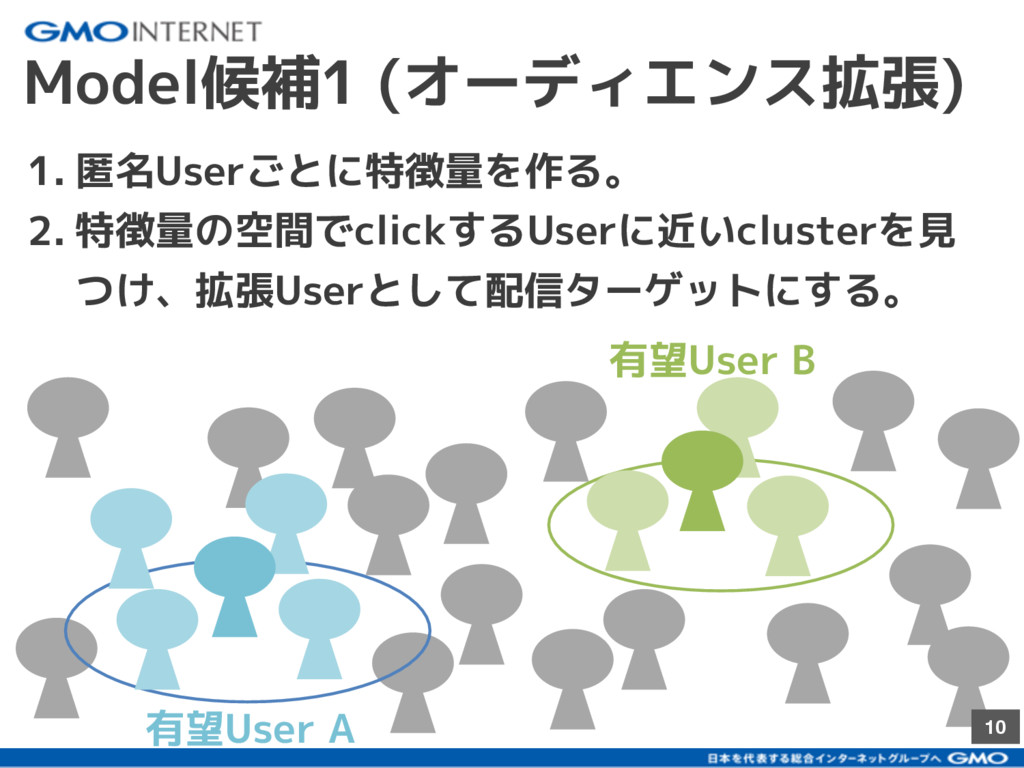 10 Model候補1 (オーディエンス拡張) 1. 匿名Userごとに特徴量を作る。 2. ...