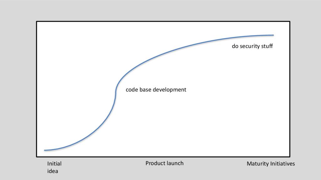 code base development Initial idea Product laun...