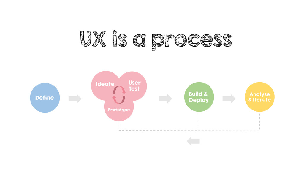 UX is a process Define Ideate User Test Prototy...