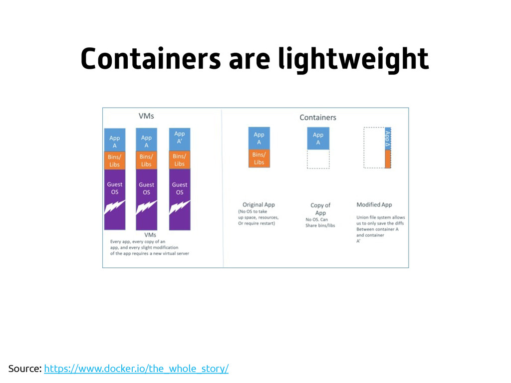 Containers are lightweight Source: https://www....