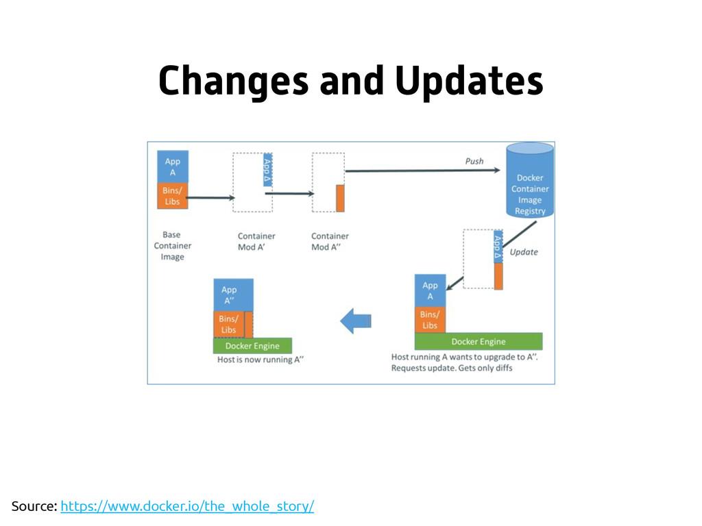 Changes and Updates Source: https://www.docker....
