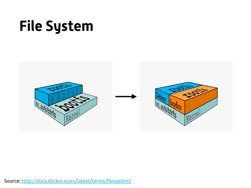 File System Source: http://docs.docker.io/en/la...