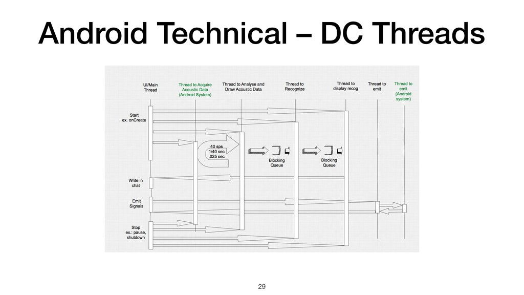 Android Technical – DC Threads !29
