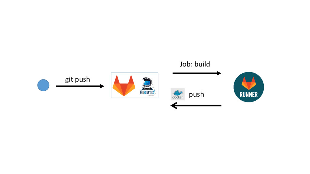 git push push Job: build