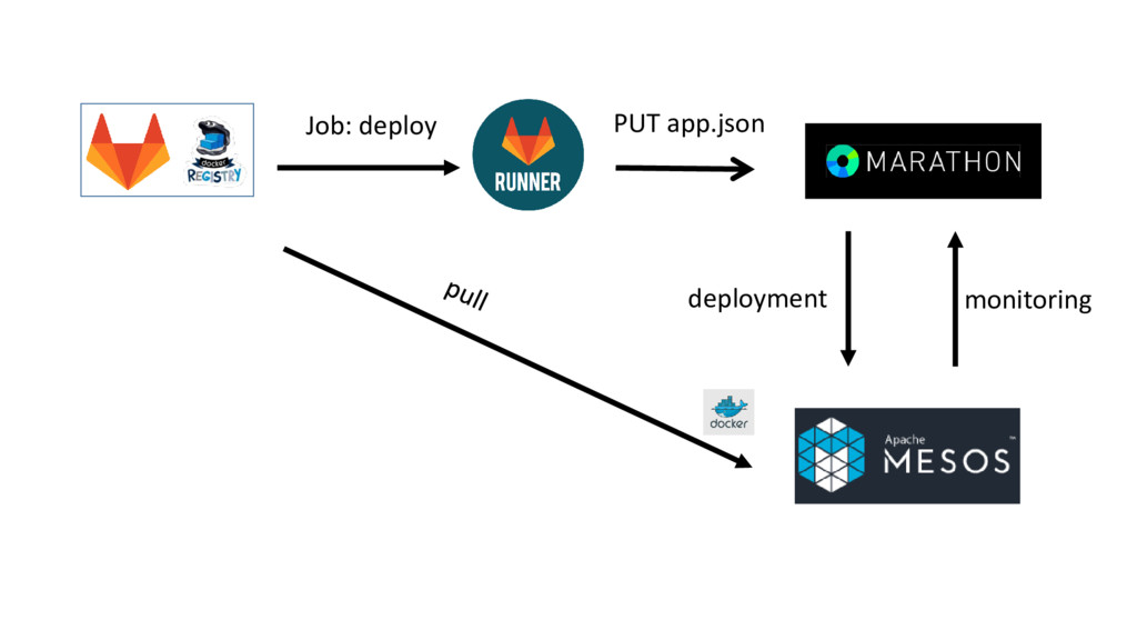 Job: deploy PUT app.json deployment monitoring