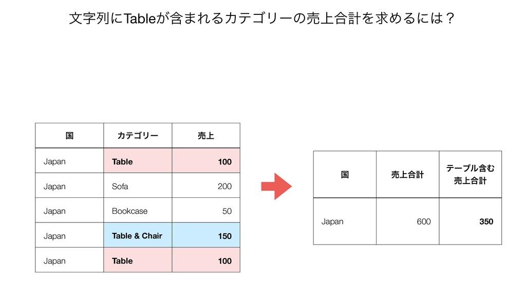 ࠃ ΧςΰϦʔ ച্ Japan Table 100 Japan Sofa 200 Japan...