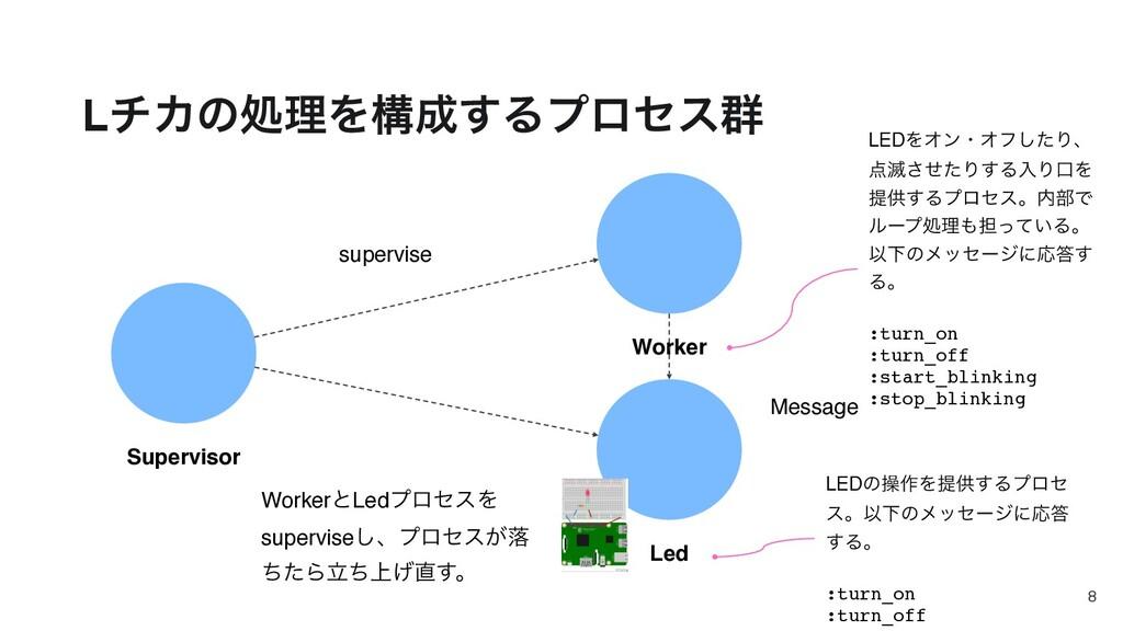 LνΧͷॲཧΛߏ͢Δϓϩηε܈ Supervisor Worker Led supervis...