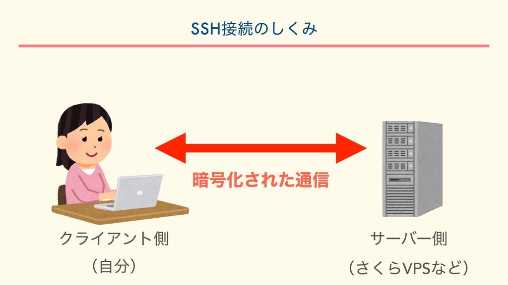 ҉߸Խ͞Εͨ௨৴ ΫϥΠΞϯτଆ  ʢࣗʣ αʔόʔଆ  ʢ͘͞ΒVPSͳͲʣ SSH...