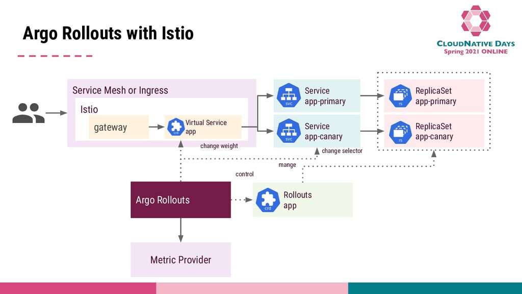 Title Name Argo Rollouts with Istio Argo Rollou...