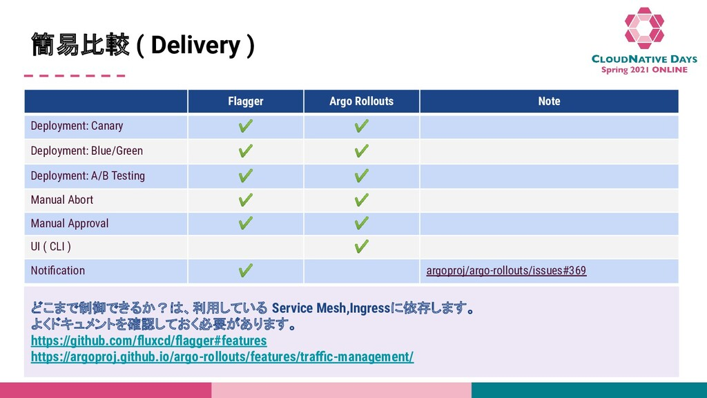 Title Name 簡易比較 ( Delivery ) どこまで制御できるか?は、利用してい...