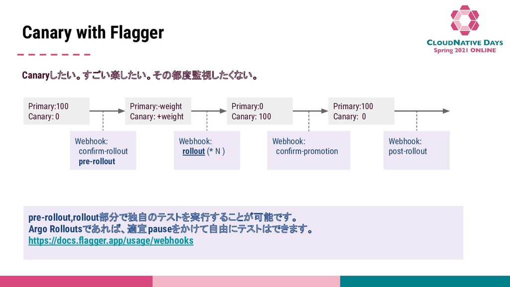 Title Name Canary with Flagger Canaryしたい。すごい楽した...