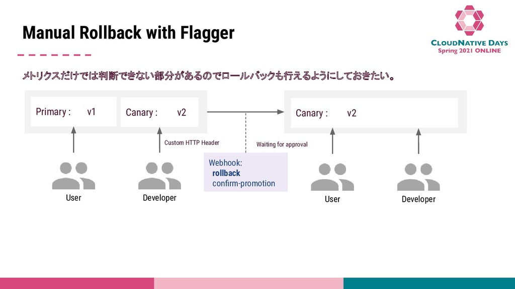 Title Name Manual Rollback with Flagger メトリクスだけ...
