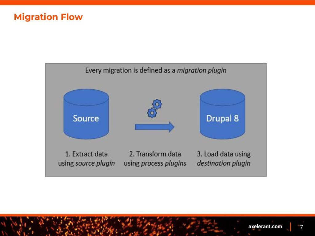 7 axelerant.com Migration Flow