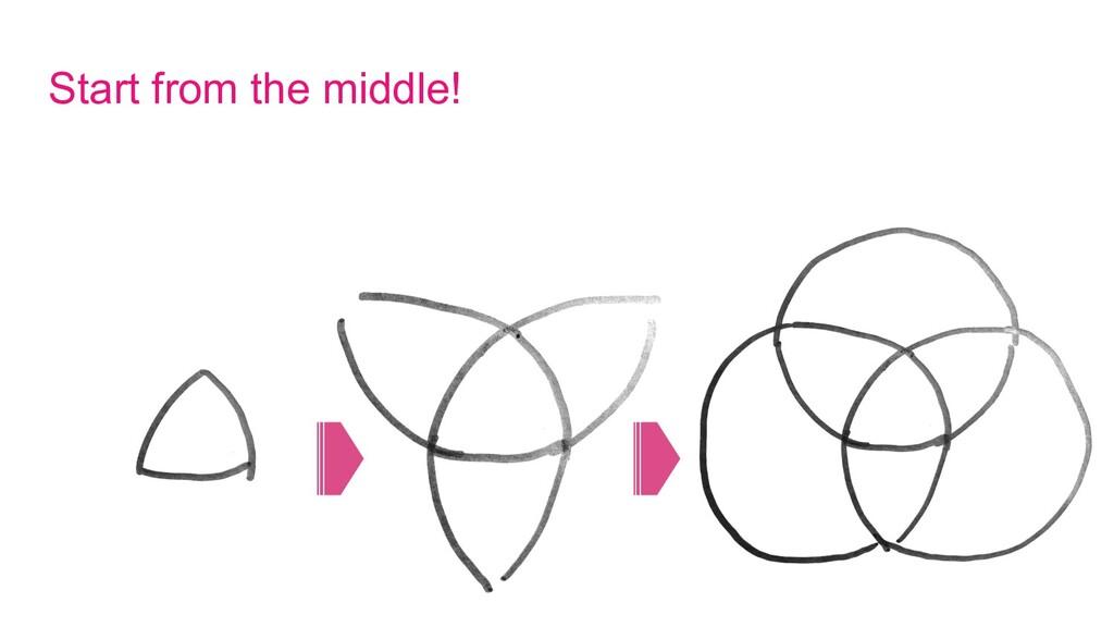 みっつの円の上手な描き方 Start from the middle!