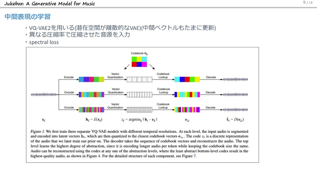 Jukebox: A Generative Model for Music 中間表現の学習 9...