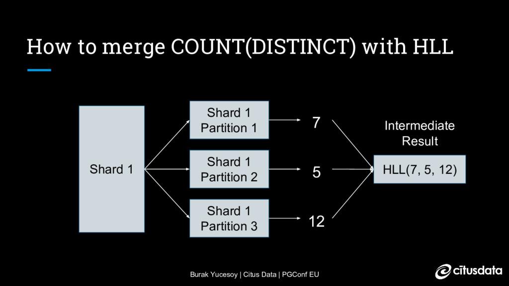 Burak Yucesoy | Citus Data | PGConf EU How to m...