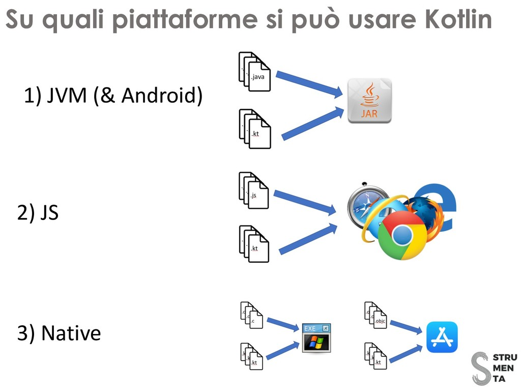 Su quali piattaforme si può usare Kotlin 1) JVM...