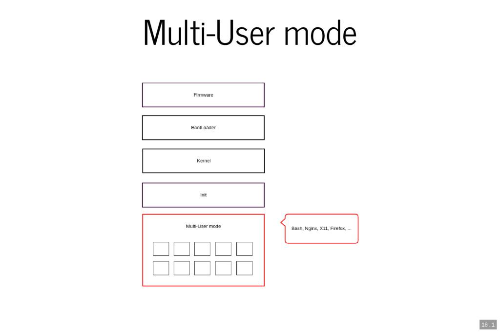 Multi-User mode 16 . 1