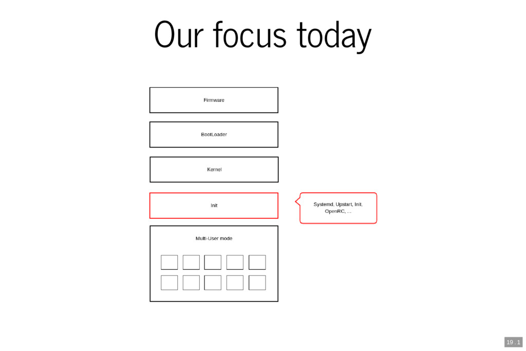Our focus today 19 . 1