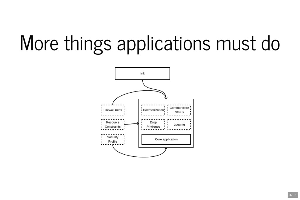 More things applications must do 37 . 1