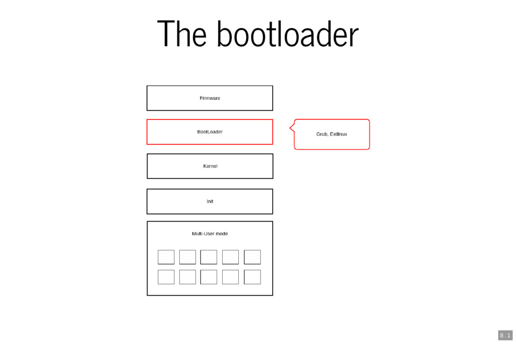 The bootloader 8 . 1