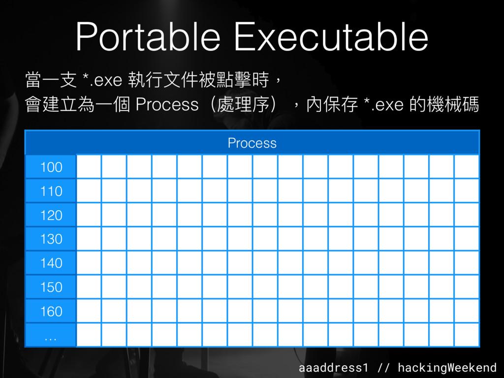 aaaddress1 // hackingWeekend Portable Executabl...