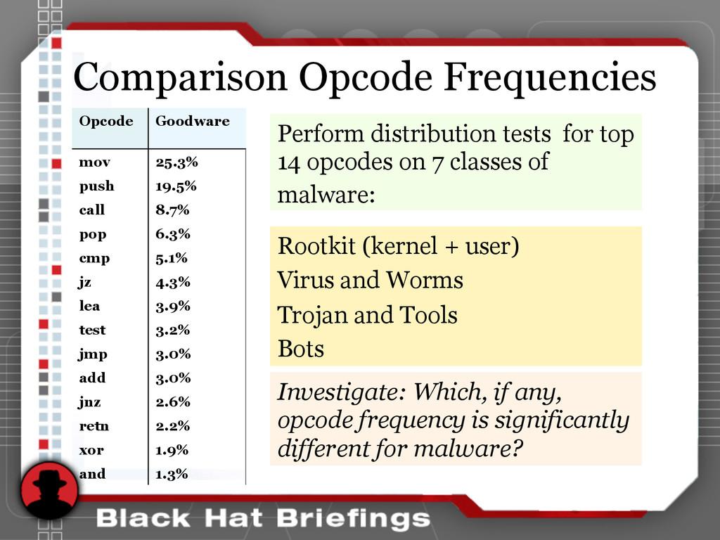 Comparison Opcode Frequencies Opcode Goodware K...