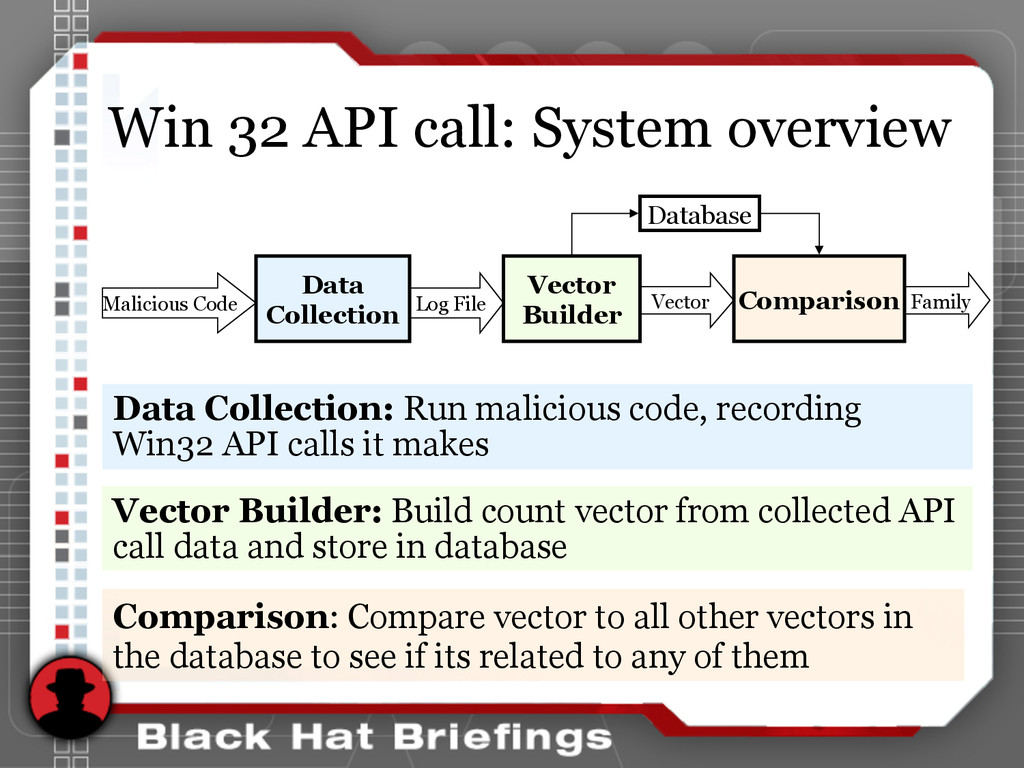 Win 32 API call: System overview Data Collectio...